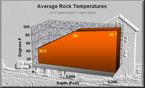 Copper Country mine shaft rock temperatures
